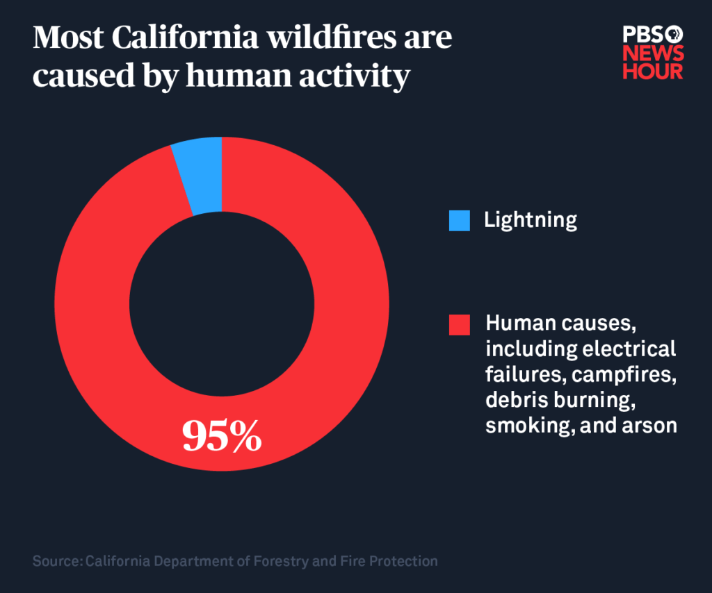 Wildfires Caused By Humans
